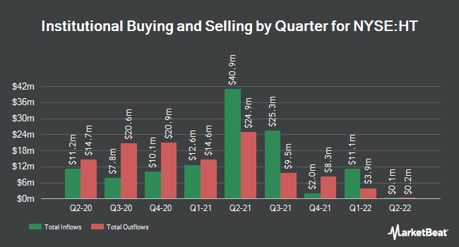 Institutional Ownership by Quarter for Hersha Hospitality Trust (NYSE:HT)