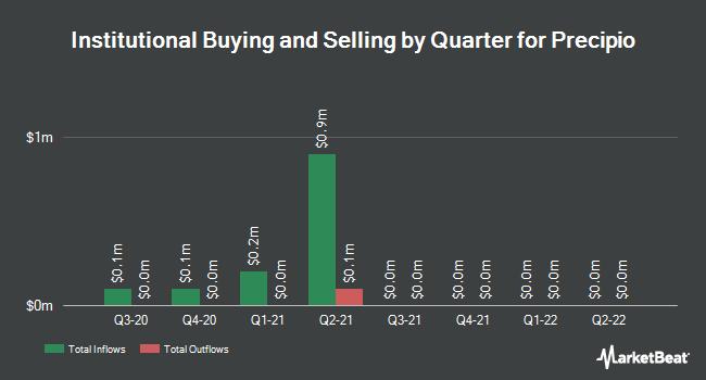 Institutional Ownership by Quarter for Precipio (NASDAQ:PRPO)