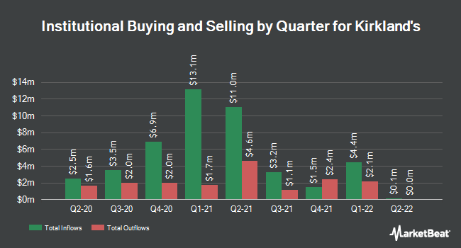 Institutional Ownership by Quarter for Kirkland's (NASDAQ:KIRK)
