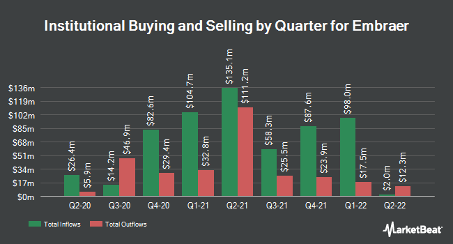 Institutional Ownership by Quarter for Embraer (NYSE:ERJ)