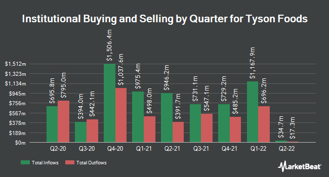 Institutional Ownership by Quarter for Tyson Foods (NYSE:TSN)