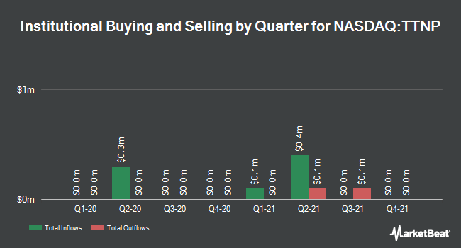 Institutional Ownership by Quarter for Titan Pharmaceuticals (NASDAQ:TTNP)