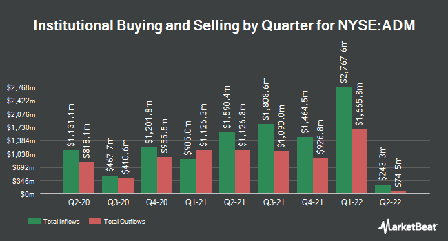 Institutional Ownership by Quarter for Archer Daniels Midland (NYSE:ADM)