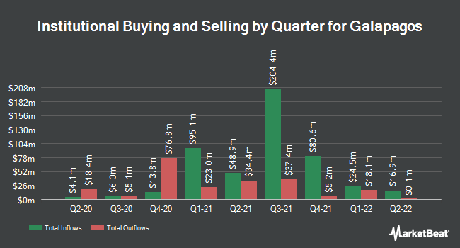 Institutional Ownership by Quarter for GALAPAGOS NV/S (NASDAQ:GLPG)