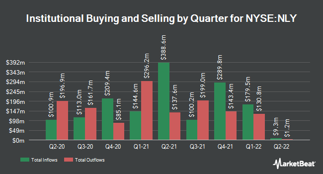 Institutional Ownership by Quarter for Annaly Capital Management (NYSE:NLY)