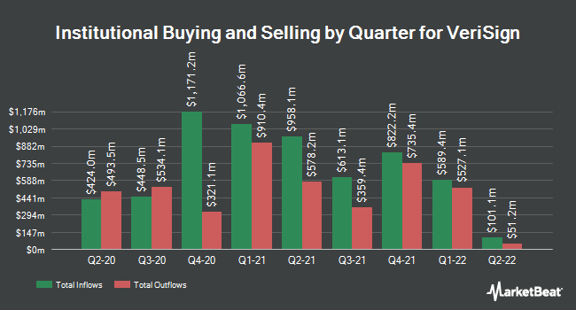 Institutional Ownership by Quarter for Verisign (NASDAQ:VRSN)