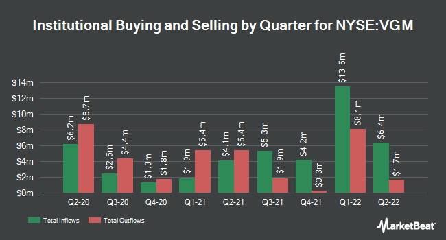 Institutional Ownership by Quarter for Van Kampen Trust For Investment (NYSE:VGM)