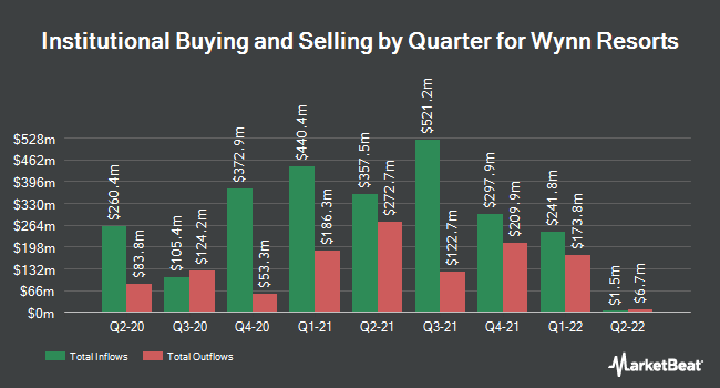 Institutional Ownership by Quarter for Wynn Resorts (NASDAQ:WYNN)