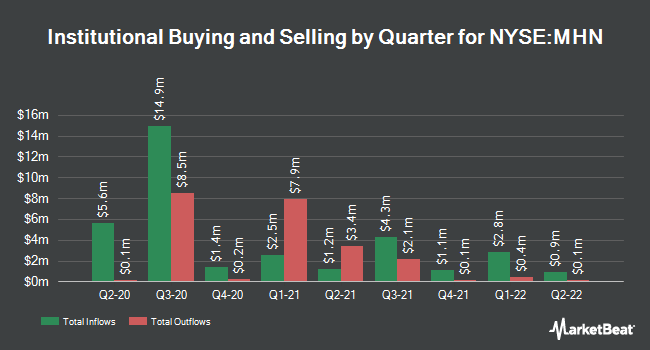 Institutional Ownership by Quarter for Blackrock Muniholdings New York (NYSE:MHN)