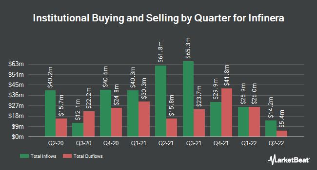 Institutional Ownership by Quarter for Infinera (NASDAQ:INFN)