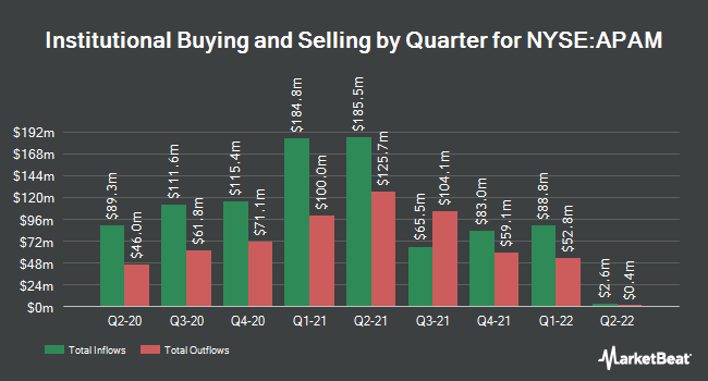 Institutional Ownership by Quarter for Artisan Partners Asset (NYSE:APAM)