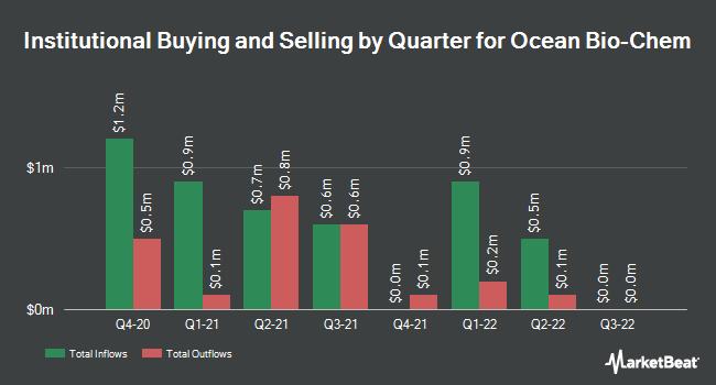 Institutional Ownership by Quarter for Ocean Bio-Chem (NASDAQ:OBCI)
