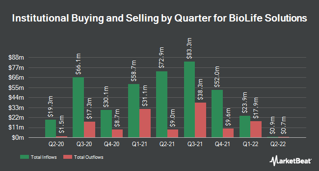 Institutional Ownership by Quarter for Biolife Solutions (NASDAQ:BLFS)