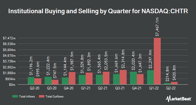 Institutional Ownership by Quarter for Charter Communications (NASDAQ:CHTR)