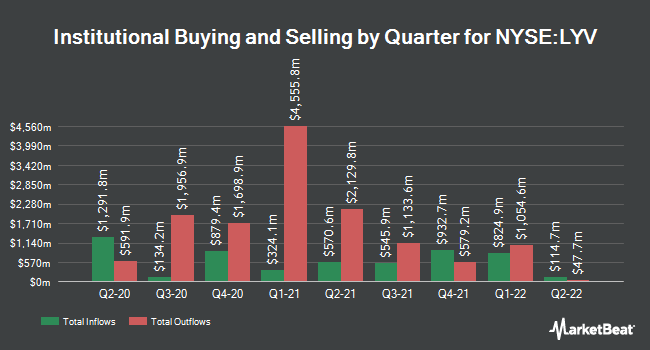 Institutional Ownership by Quarter for Live Nation (NYSE:LYV)