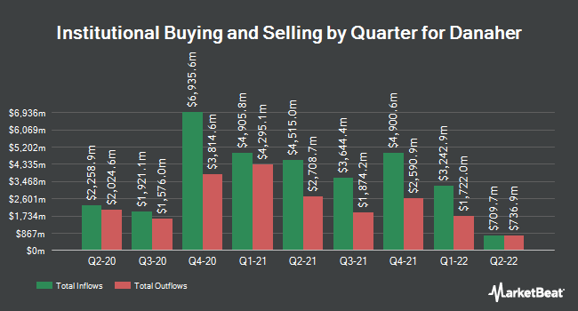 Institutional Ownership by Quarter for Danaher (NYSE:DHR)