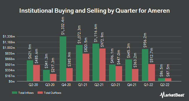 Institutional Ownership by Quarter for Ameren (NYSE:AEE)