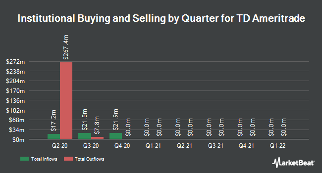 Institutional Ownership by Quarter for TD Ameritrade (NASDAQ:AMTD)