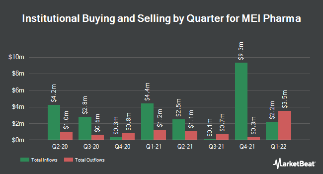 Institutional Ownership by Quarter for MEI Pharma (NASDAQ:MEIP)
