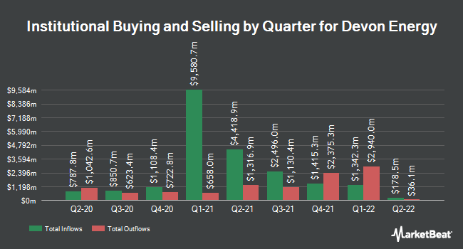 Institutional Ownership by Quarter for Devon Energy (NYSE:DVN)