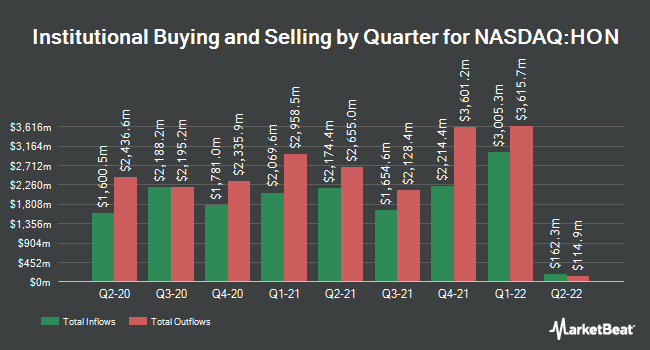 Institutional Ownership by Quarter for Honeywell (NYSE:HON)
