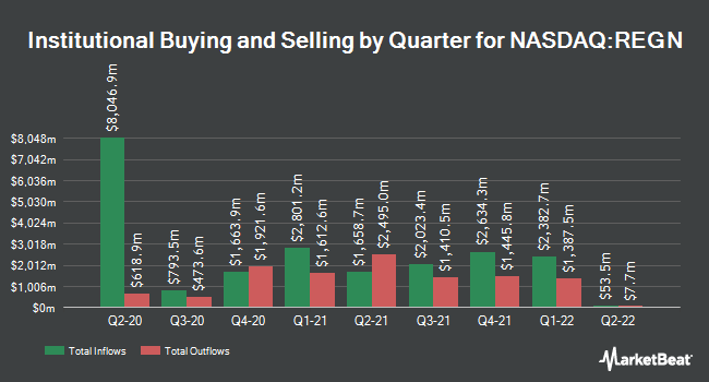 Institutional Ownership by Quarter for Regeneron Pharmaceuticals (NASDAQ:REGN)