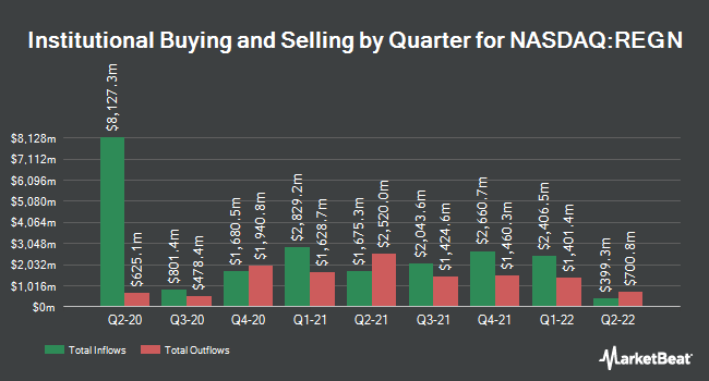Institutional Ownership by Quarter for Regeneron (NASDAQ:REGN)