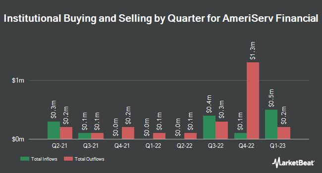 Institutional Ownership by Quarter for AmeriServ Financial (NASDAQ:ASRV)