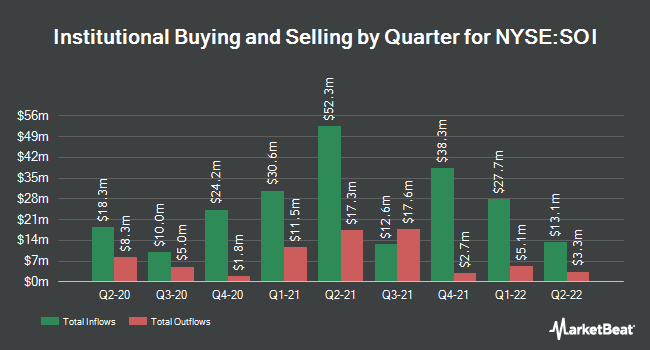 Institutional Ownership by Quarter for Solaris Oilfield Infra (NYSE:SOI)