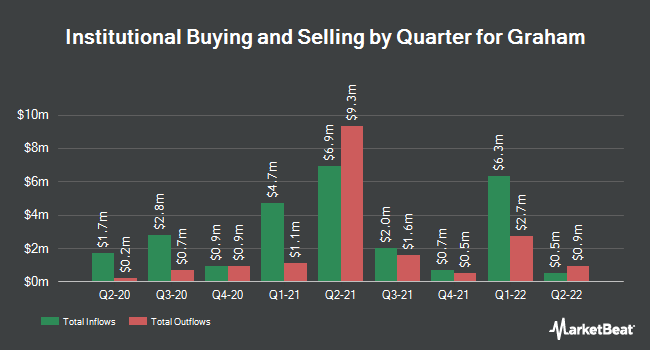 Institutional Ownership by Quarter for Graham (NYSE:GHM)