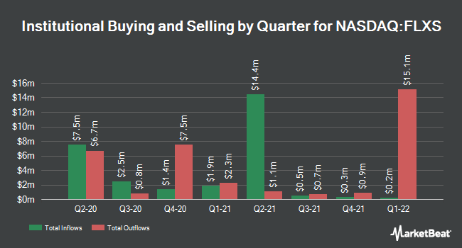 Institutional Ownership by Quarter for Flexsteel Industries (NASDAQ:FLXS)