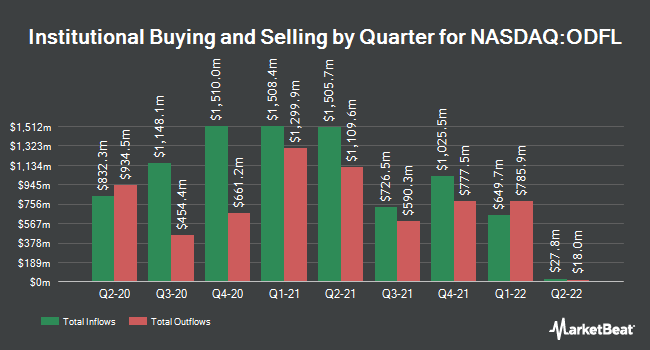 Institutional Ownership by Quarter for Old Dominion Freight Line (NASDAQ:ODFL)