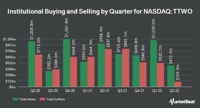 Institutional Ownership by Quarter for Take-Two Interactive Software (NASDAQ:TTWO)