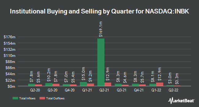 Institutional Ownership by Quarter for First Internet Bancorp (NASDAQ:INBK)