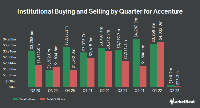 Institutional Ownership by Quarter for Accenture plc (NYSE:ACN)