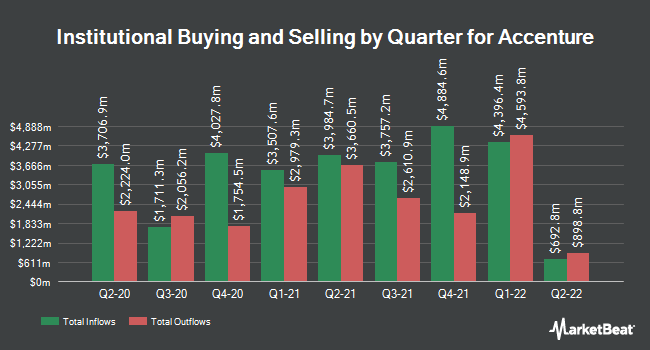 Institutional Ownership by Quarter for Accenture (NYSE:ACN)