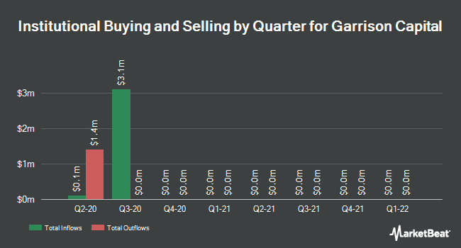 Institutional Ownership by Quarter for Garrison Capital (NASDAQ:GARS)