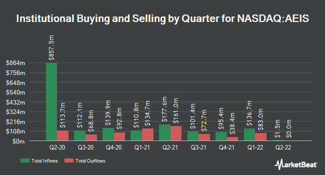 Institutional Ownership by Quarter for Advanced Energy (NASDAQ:AEIS)