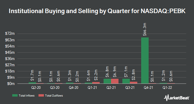 Institutional Ownership by Quarter for Peoples Bancorp of North Carolina (NASDAQ:PEBK)