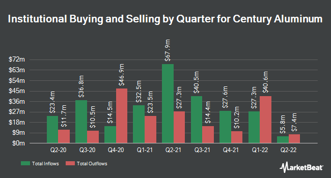 Institutional Ownership by Quarter for Century Aluminum (NASDAQ:CENX)