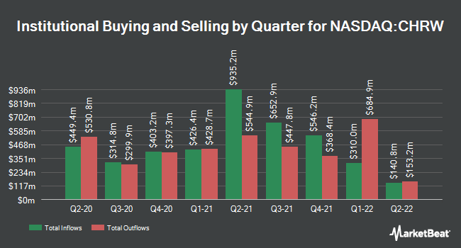 Institutional Ownership by Quarter for C. H. Robinson (NASDAQ:CHRW)