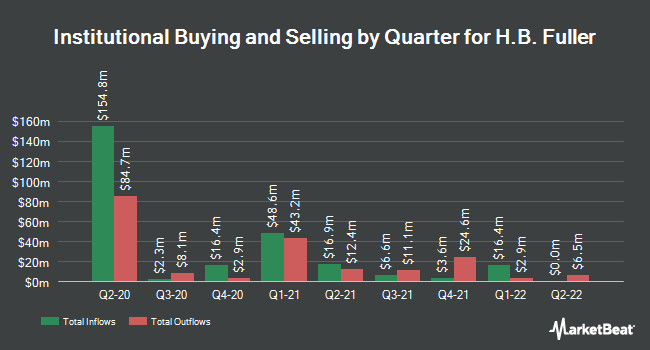 Institutional Ownership by Quarter for HB Fuller (NYSE:FUL)
