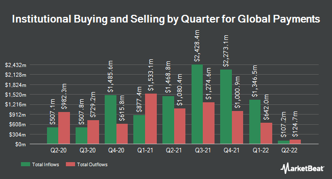Institutional Ownership by Quarter for Global Payments (NYSE:GPN)