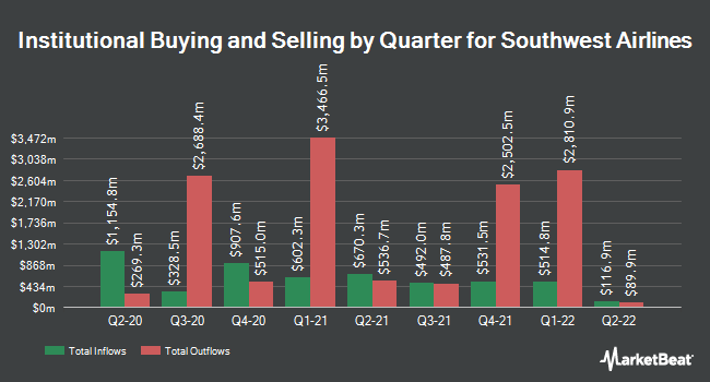 Institutional Ownership by Quarter for Southwest Airlines (NYSE:LUV)