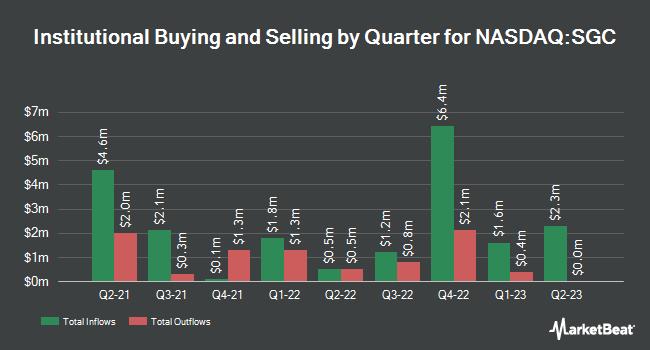 Institutional Ownership by Quarter for Superior Uniform Group (NASDAQ:SGC)