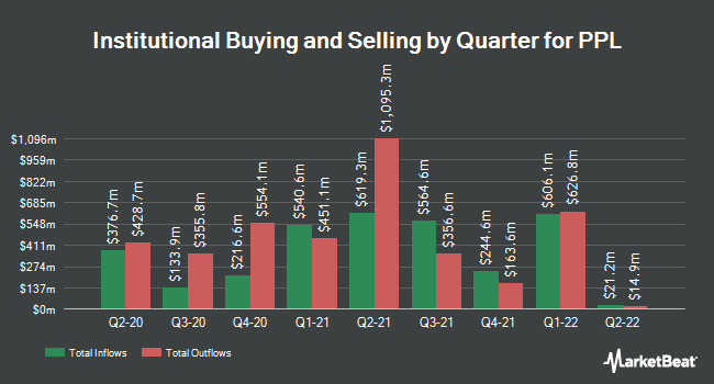 Institutional Ownership by Quarter for PPL (NYSE:PPL)