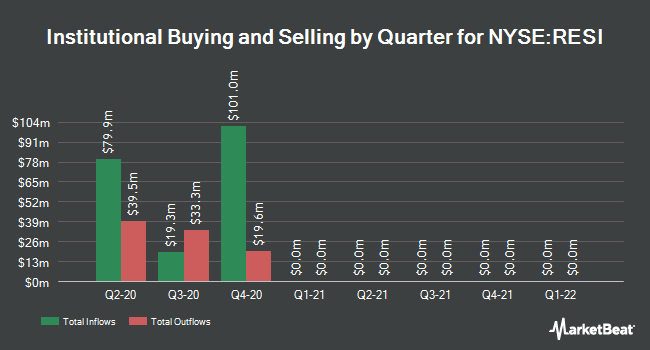 Institutional Ownership by Quarter for Altisource Residential (NYSE:RESI)