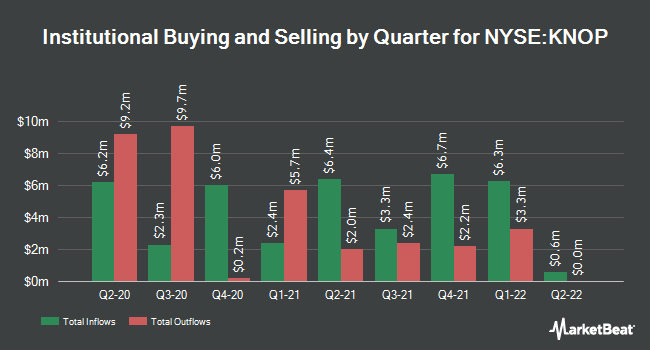 Institutional Ownership by Quarter for KNOT Offshore Partners (NYSE:KNOP)