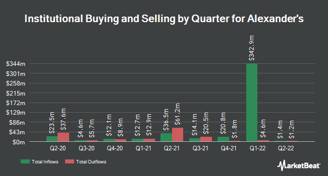 Institutional Ownership by Quarter for Alexander`s (NYSE:ALX)