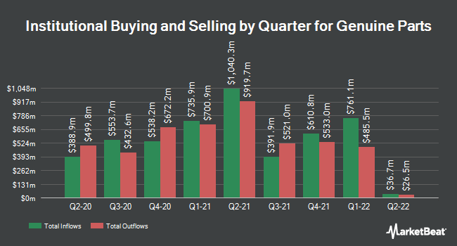 Institutional Ownership by Quarter for Genuine Parts (NYSE:GPC)
